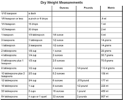 online cooking measurement conversion. food conversion chart for measurements | cooking equivalent and charts online measurement