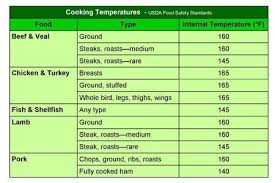 Usda Food Temperature Cooking Chart Pin On Advice