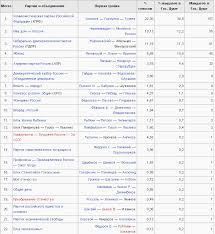 Курсовая работа Выборы в Российской Федерации динамика  hello html m263255e0 png