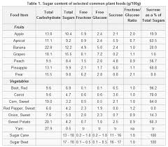 Low Calorie Fruits And Vegetables Chart 48 Studious Sugar Chart For Fruits And Vegetables