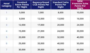 Hyatt Passport Points Chart World Of Hyatt The Complete Guide Nerdwallet