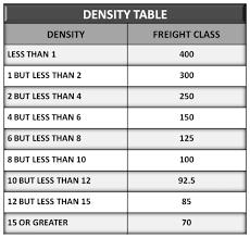 Freight Density Calculator Usa Shipper Resouces Canada