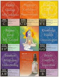 Chakra Tone Chart Quotes About Heart Chakra 42 Quotes