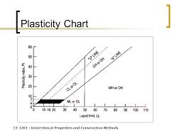 Casagrande Chart Soil Classification Ms Ikmalzatul Ppt Video Online Download