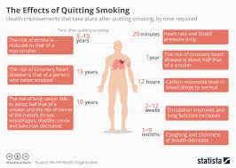 Chart The Effects Of Quitting Smoking Statista