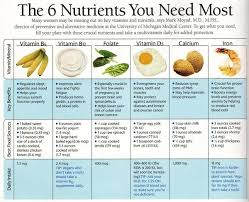 Food And Its Nutrients Chart 74 Rare Food And Its Nutrients Chart