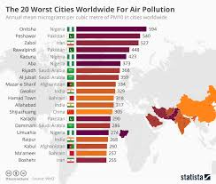 World Pollution Chart Chart The 20 Worst Cities Worldwide For Air Pollution