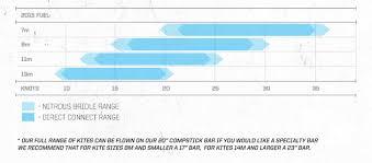 Slingshot Rpm Wind Range Chart Kite Review Slingshot Fuel 2015