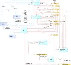 System Data Flow Chart Data Flow Diagram Of Scheduling System Download Scientific
