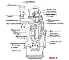the function of car engine and cooling system figure 4 diagram of diesel engine