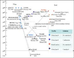 Time Chart Of Various Traffic Simulation Models Available In