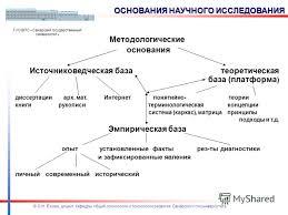 Презентация на тему МЕТОДОЛОГИЧЕСКИЕ ОСНОВЫ НАПИСАНИЯ ДИПЛОМНЫХ  4 Методологические основания Источниковедческая