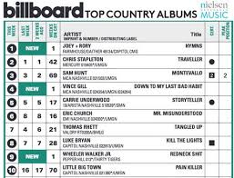 Redneck Shit Debuts At 9 On Billboards Top Country Album