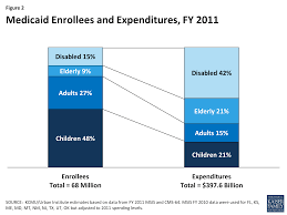 Florida Medicaid Income Limits 2015 Chart Medicaid Moving Forward The Henry J Kaiser Family Foundation