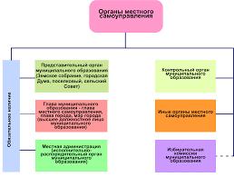 Вопросы Криминалистика и право Принципы организации местного самоуправления