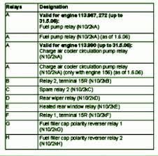 1994 mercedes benz 400e fuse box diagram wire center \u2022 E Fuse for Furnace mercedes fuse box diagram fuse box mercedes benz 2005 cls 500 diagram rh mercedesfusebox blogspot com mercedes e350 fuse box diagram fuse schematic for