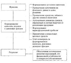 Функции финансов Финансовые отношения это прежде всего  Российский ученый М В Романовский в связи с этим предла гает следующую схему функций финансов корпораций что со ответствует современному состоянию