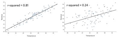 interpreting residual plots to improve your regression qualtrics support