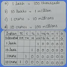 International Value Chart Place Value Chart Comparison Place Value Chart Place
