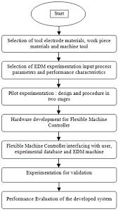 Figure 1 Flow Chart Of Methodology Development Of