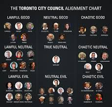 The City Council D D Alignment Chart Neville Park