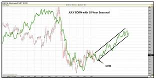 Corn Seasonal Chart U S Corn Weekly Price Outlook Patience Required