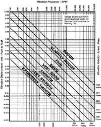 Ird Mechanalysis Vibration Chart