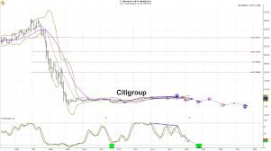 Citigroup 5 Year Stock Chart Citigroup Stock Is About To Collapse One Chart Shows Why