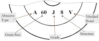 Grinding Wheel Grade Chart Grinding Wheels Global Engineer Harry