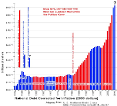 Us Debt By Year Chart Nanoparticles Blog Com