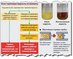 Тормозные жидкости свойства и маркировка тормозная жидкость свойства