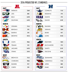 Nfl Chart 2017 Your Official 2016 2017 Projected Nfl Standings Daily Snark