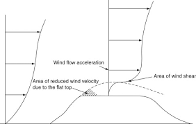 Wind Flow Chart Wind Velocity An Overview Sciencedirect Topics