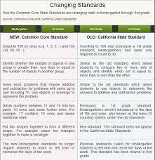 Common Core Math Standards Chart Common Core Denominator Blogging Bayport Alameda