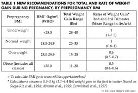 New Guidelines For Weight Gain During Pregnancy Released By