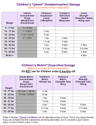 Toddler Medicine Dosage Chart Tylenol And Motrin Dosage Chart Forest Lane Pediatrics Llp