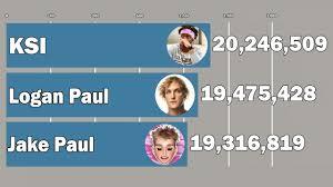 Logan Paul Subscriber Count Chart Ksi Vs Logan Paul Vs Jake Paul Subscriber History 2009 2019 20 Million