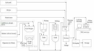 Manufacturing Process Flow Chart Pdf Exhaustive Paint Manufacturing Process Flow Diagram