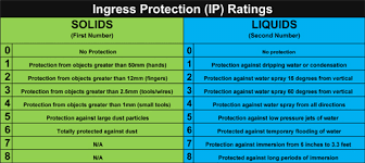 Blog Ip Ratings Explained Slb Blog