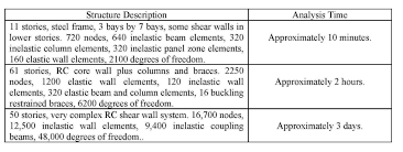 Basics Of Structural Dynamics And Aseismic Design Pdf Download Nonlinear Dynamic Analysis Capabilities And Limitations