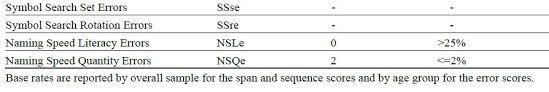 Wisc V Score Chart Advanced Interpretation Of The Wisc V Pdf