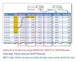 Highlight Best Week Month In A Trend Chart Tutorials Chandoo