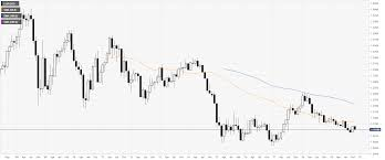 Ltc Eur Chart Eur Usd Technical Analysis Euro Ends November With A Bounce