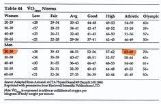 Acsm Vo2max Norms Chart 14 Best Sgs3 Android Images In 2018 Samsung Galaxy S3