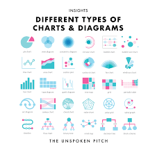 30 Different Types Of Charts Diagrams The Unspoken Pitch