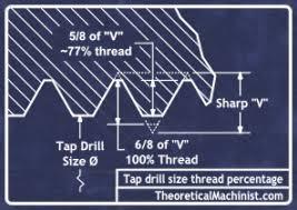 Un Tap Drill Chart Tap Drill Size Calculators