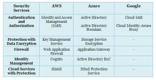 Aws Vs Azure Comparison Chart Aws Vs Azure Vs Google Cloud Services Comparison Latest