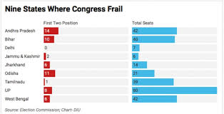Indian Parliament Structure Chart Lok Sabha Election 2019 Congress No Pushover In 268 Seats