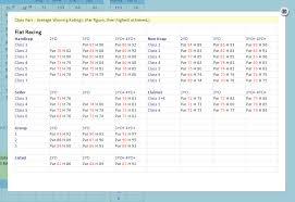 Speed Rating Class Pars Inform Racing