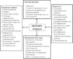 Реферат Дорош Андрей Игоревич Система анализа влияния факторов  Рисунок 2 Факторы наиболее влияющие на успешную деятельность предприятия